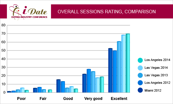 iDate January 2012 Lecture Statistics Dating Industry Overall Session Rating
