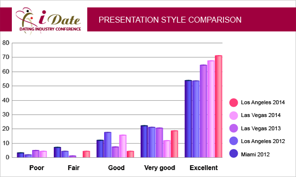 iDate Online Dating Expo and Convention Presentation Style and Delivery Ratings Given by Delegates